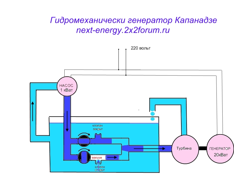 Капанадзе генератор