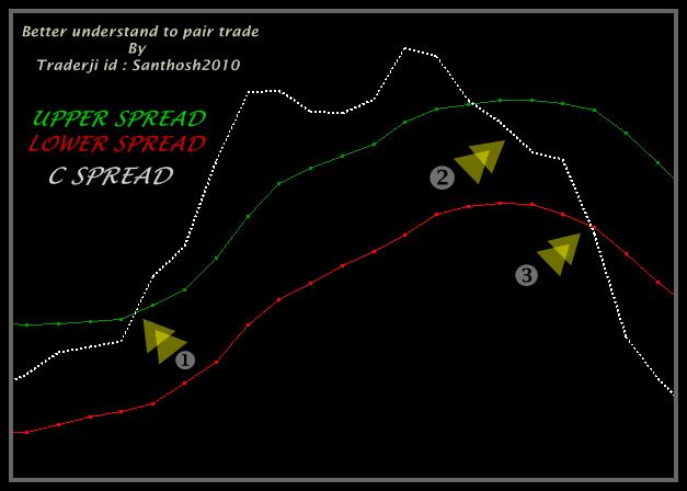 Trading strategies traderji